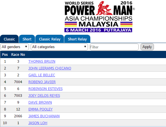 Powerman Malaysia
