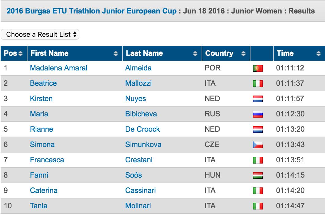 2016 Burgas ETU Triathlon Junior European Cup  Triathlon.org
